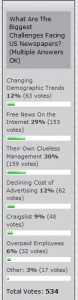 Newspaper Death Watch Poll on Newspaper Challenges