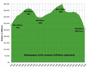 Inflation-adjusted newspaper revenues
