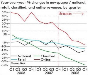 newspaper_revenue_trends