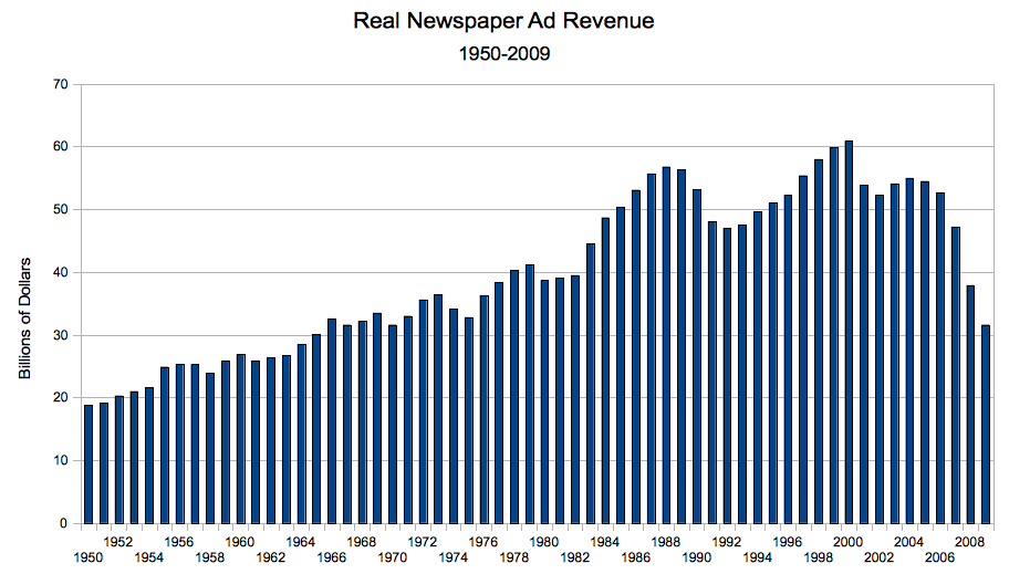 newspaper_revenue_1950-2009